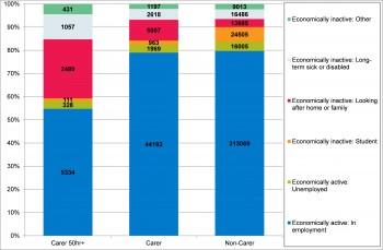 Figure 10.11 Economic Activity by Unpaid Care Provisions in Devon 2011