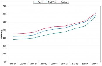 Figure 10.16 Trend in dementia diagnosis rate