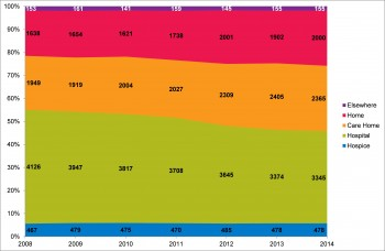 Figure 10.17 Trend in place of occurance of death 2008-2014