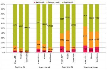 Figure 10.9 Self-Reported Health by Unpaid Care Provision and Age in Devon 2011