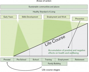 Figure 2 Action Across the Life Course
