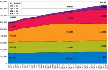Figure 3.6 Population Change