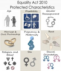 Figure 4.1 Protected Characteristics from Equality Act 2010