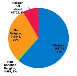 Figure 4.3 Population by belief