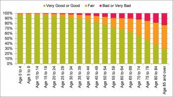 Figure 4.4 Self-Reported General Health 2011