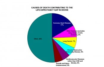 Figure 5 Causes of Death Contributing to the Life Expectancy Gap in Devon