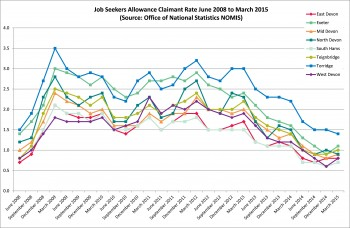 Figure 5.1 Job seekers allowance claimant rate