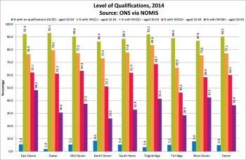 Figure 5.4 Level of Qualifications Devon Local Authority