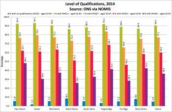 Figure 5.4 Level of Qualifications Devon Local Authority