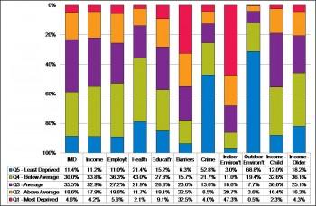 Figure 7.3 Devon Population in Indices of Deprivation