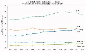 Figure 8.1 Live births per 1000 females by maternal age
