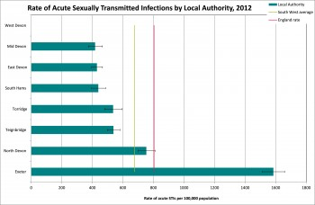 Figure 8.10 Rates of sexually transmitted infection 2012