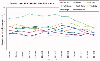 Figure 8.12 Under 18 conception rates