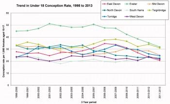 Figure 8.12 Under 18 conception rates