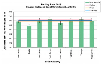 Figure 8.2 Birth rates by local authority 2013