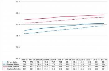 Figure 8.4 Trend in Average life expectancy 2000-02 - 2011-13