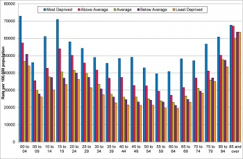 Figure 8.7 A and E attendances per 100,000 by Age and Deprivation 2013-2014