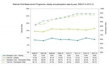 Figure 8.9 Obesity Rates