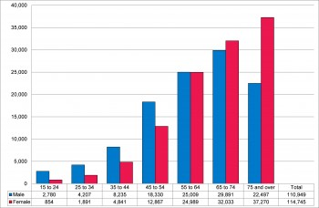Figure 9.12 Estimated number of people in hypertension 2013