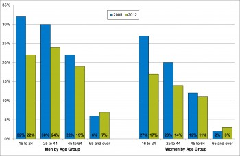 Figure 9.17 Binge drinking in men and woman by age group 2005-2012