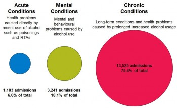 Figure 9.18 Number of alcohol related admissions by condition type