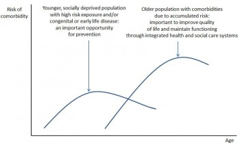 Figure 9.2 the 2 Populations at risk of comobidities