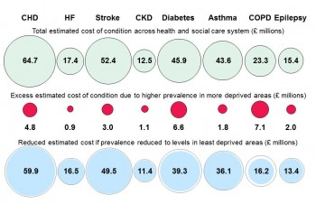 Figure 9.25 Estimated Health and Social Care Cost 2014