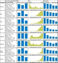 Figure 9.26 Direct age standardised rate per 100,000 of hosiptal admissions 2011-12 - 2013-12