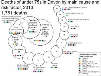 Figure 9.4 Deaths of under 75s by main cause